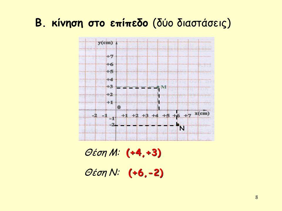 8 Β. κίνηση στο επίπεδο (δύο διαστάσεις) Θέση Μ: N Θέση Ν: (+4,+3) (+6,-2)