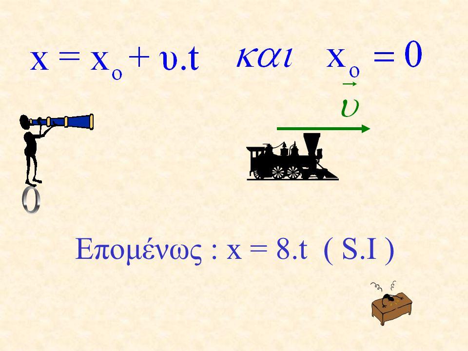 ΕΦΑΡΜΟΓΕΣ Να γραφεί η εξίσωση θέσης ενός κινητού που την στιγμή μηδέν βρίσκεται όπου και ο παρατηρητής και κινείται προς τα δεξιά με ταχύτητα