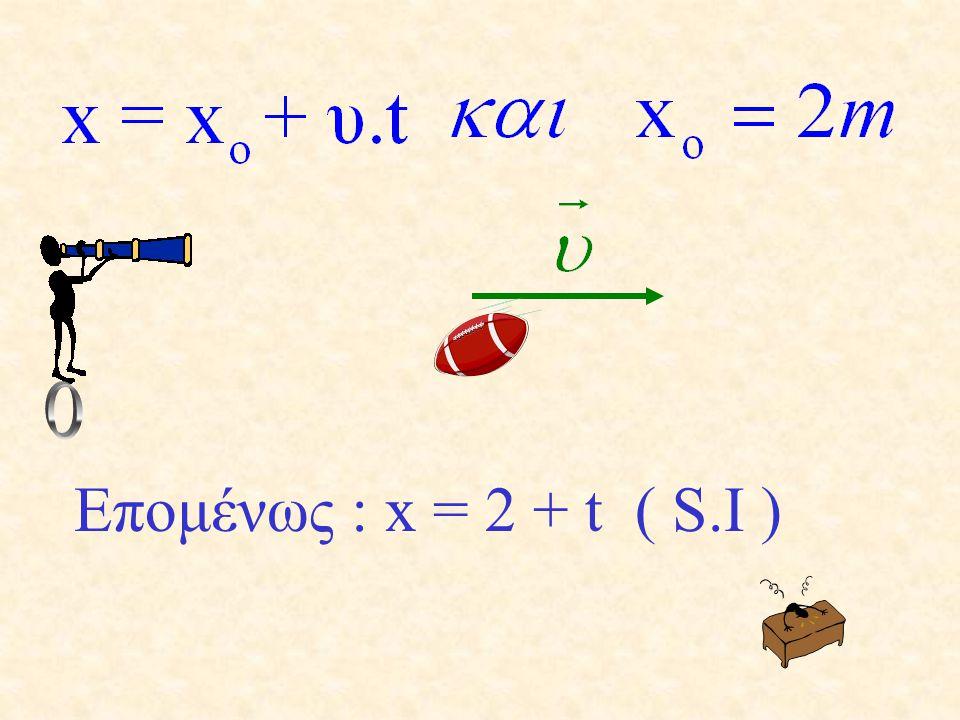 Να γραφεί η εξίσωση θέσης ενός κινητού που την στιγμή μηδέν βρίσκεται 2 m δεξιά του παρατηρητή και απομακρύνεται με ταχύτητα