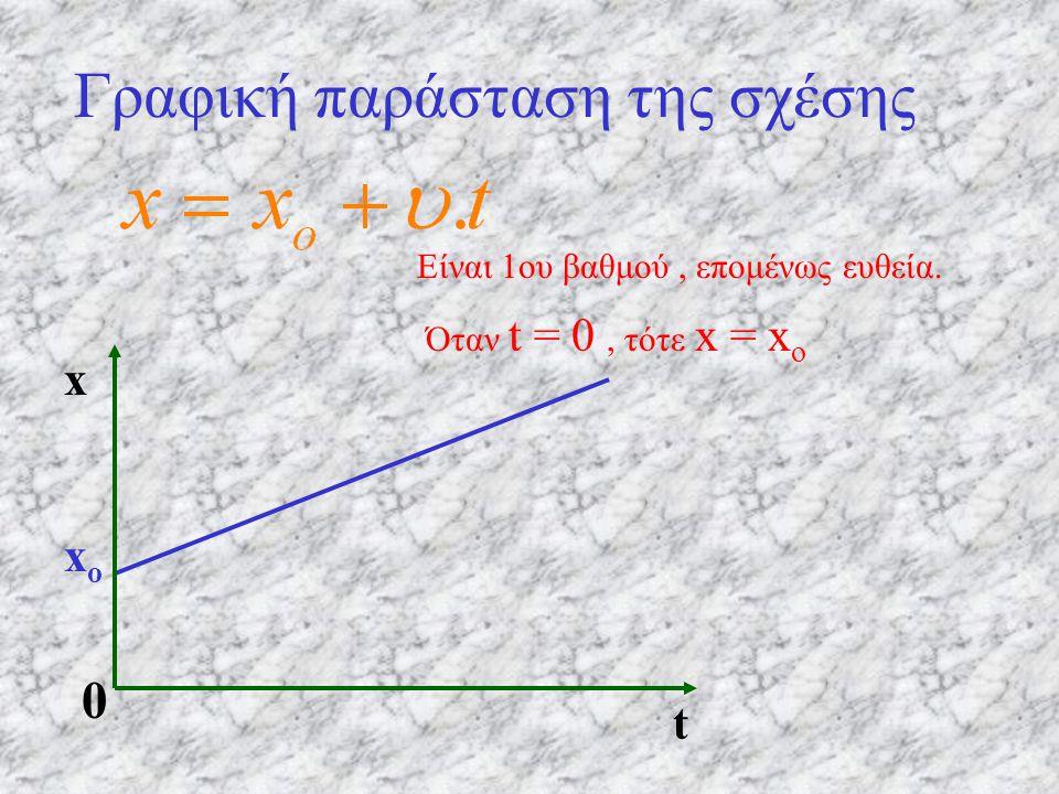 Γραφική παράσταση της σχέσης Είναι 1ου βαθμού, επομένως ευθεία. Όταν t = 0, τότε x = x o xoxo 0 tx