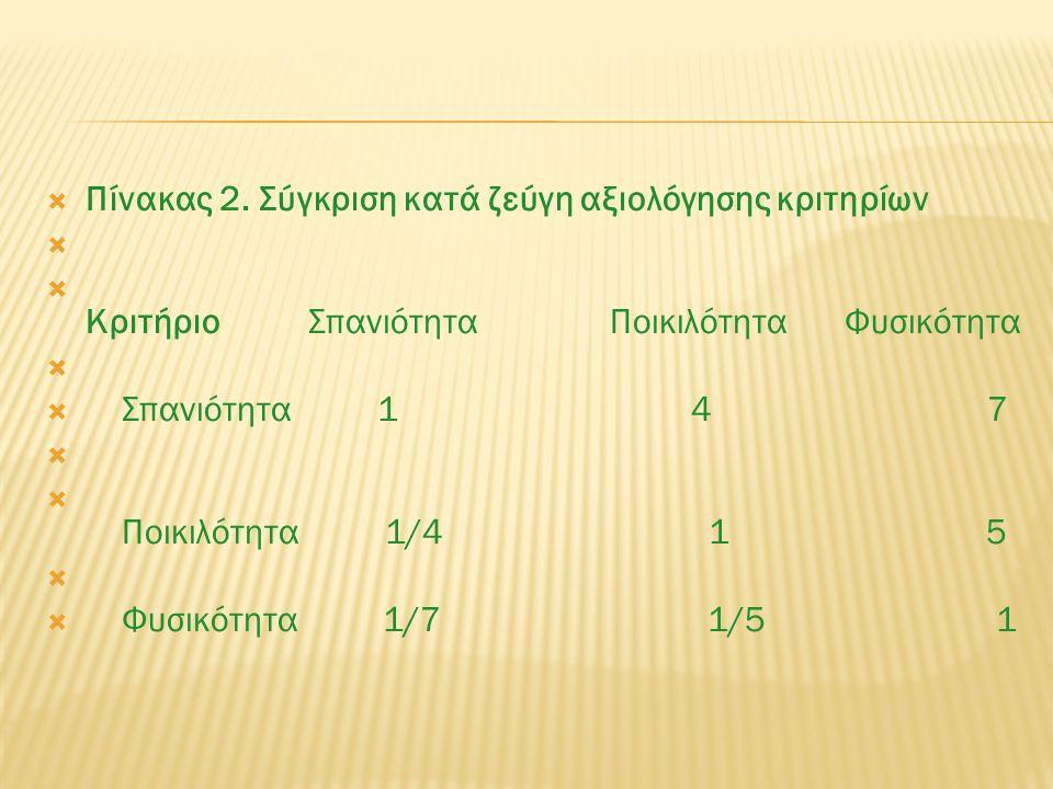  Πίνακας 2. Σύγκριση κατά ζεύγη αξιολόγησης κριτηρίων   Κριτήριο Σπανιότητα Ποικιλότητα Φυσικότητα   Σπανιότητα 1 4 7   Ποικιλότητα 1/4 1 5  
