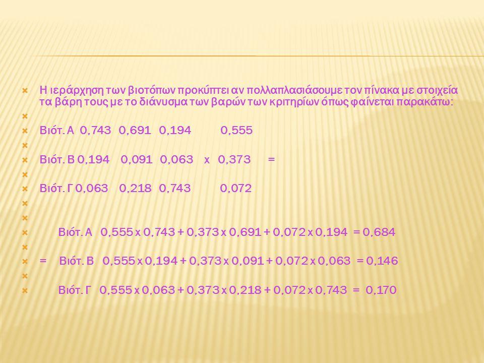  Η ιεράρχηση των βιοτόπων προκύπτει αν πολλαπλασιάσουμε τον πίνακα με στοιχεία τα βάρη τους με το διάνυσμα των βαρών των κριτηρίων όπως φαίνεται παρακάτω:   Βιότ.