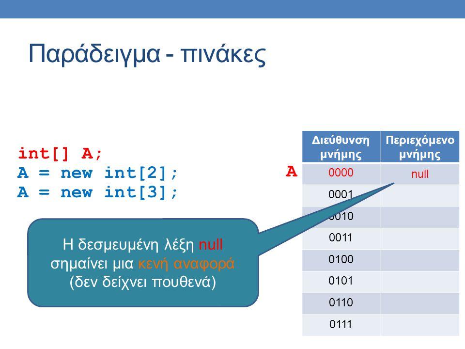 Παράδειγμα - πινάκες int[] A; A = new int[2]; A = new int[3]; Διεύθυνση μνήμης Περιεχόμενο μνήμης 0000 null 0001 0010 0011 0100 0101 0110 0111 A H δεσμευμένη λέξη null σημαίνει μια κενή αναφορά (δεν δείχνει πουθενά)