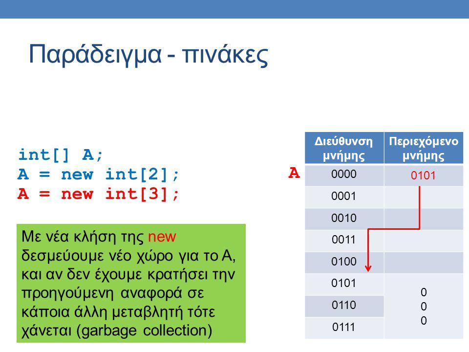 Παράδειγμα - πινάκες int[] A; A = new int[2]; A = new int[3]; Διεύθυνση μνήμης Περιεχόμενο μνήμης 0000 0101 0001 0010 0011 0100 0101 000000 0110 0111 A Με νέα κλήση της new δεσμεύουμε νέο χώρο για το Α, και αν δεν έχουμε κρατήσει την προηγούμενη αναφορά σε κάποια άλλη μεταβλητή τότε χάνεται (garbage collection)