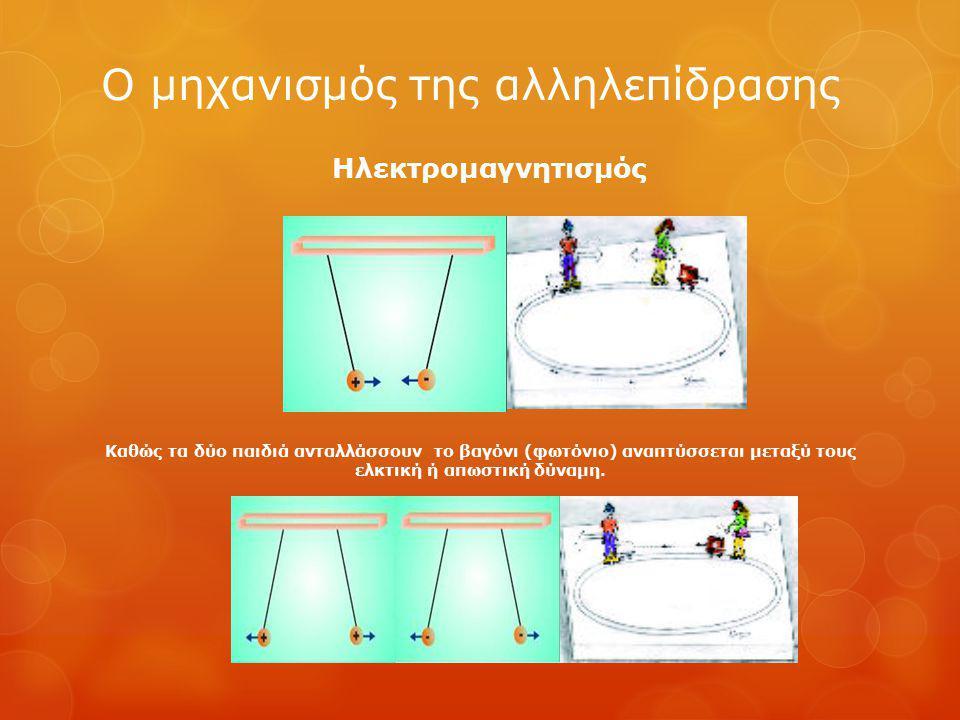 Ο μηχανισμός της αλληλεπίδρασης Καθώς τα δύο παιδιά ανταλλάσσουν το βαγόνι (φωτόνιο) αναπτύσσεται μεταξύ τους ελκτική ή απωστική δύναμη.