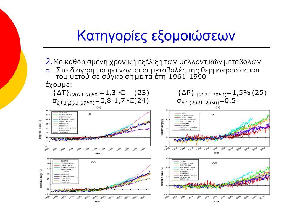 Κατηγορίες εξομοιώσεων 2. Με καθορισμένη χρονική εξέλιξη των μελλοντικών μεταβολών  Στο διάγραμμα φαίνονται οι μεταβολές της θερμοκρασίας και του υετ