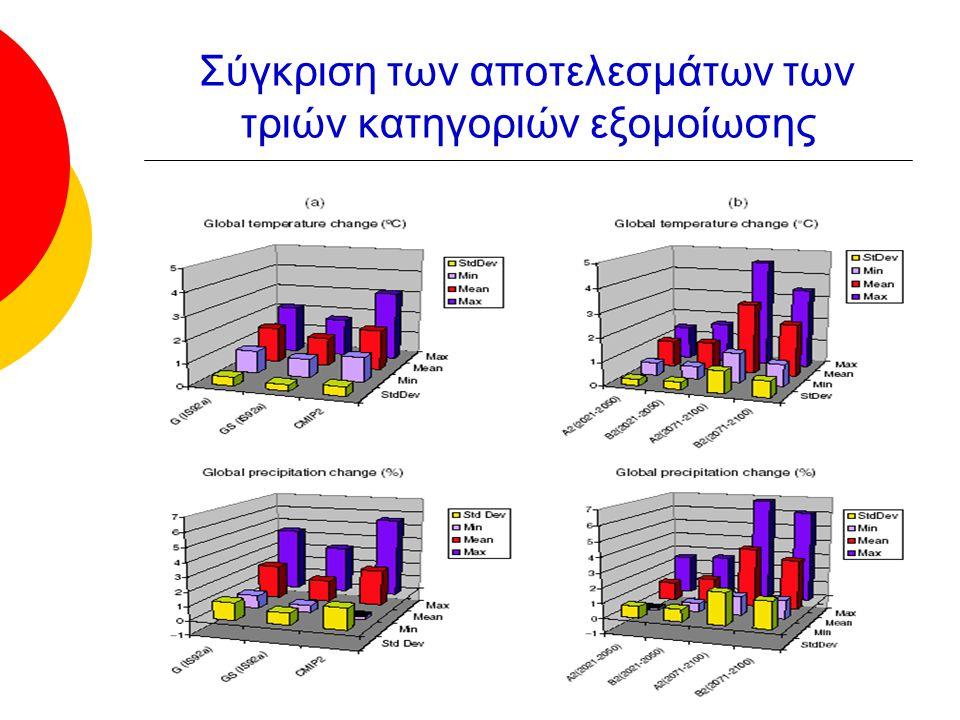 Σύγκριση των αποτελεσμάτων των τριών κατηγοριών εξομοίωσης