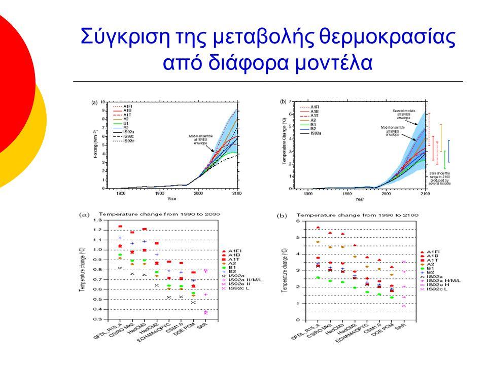 Σύγκριση της μεταβολής θερμοκρασίας από διάφορα μοντέλα