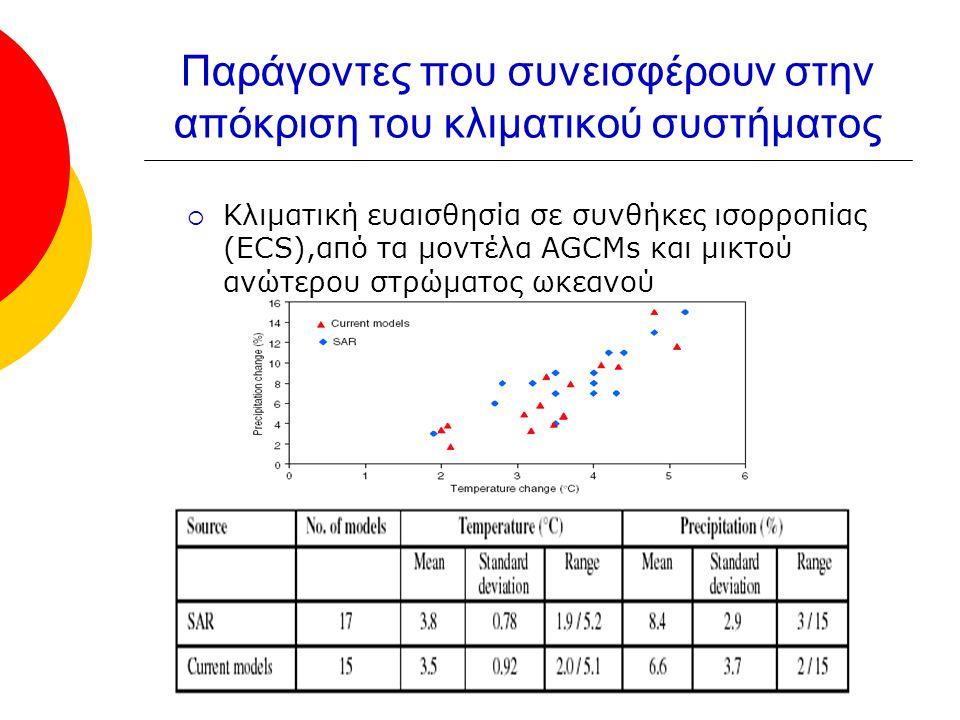 Παράγοντες που συνεισφέρουν στην απόκριση του κλιματικού συστήματος  Κλιματική ευαισθησία σε συνθήκες ισορροπίας (ECS),από τα μοντέλα AGCMs και μικτού ανώτερου στρώματος ωκεανού