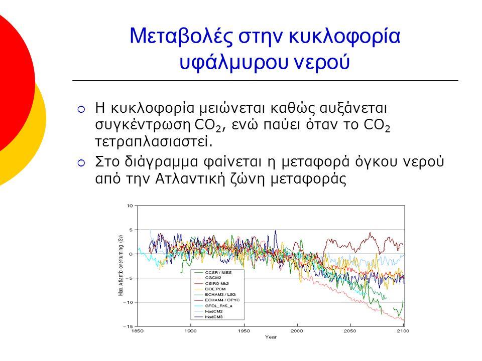 Μεταβολές στην κυκλοφορία υφάλμυρου νερού  Η κυκλοφορία μειώνεται καθώς αυξάνεται συγκέντρωση CO 2, ενώ παύει όταν το CO 2 τετραπλασιαστεί.