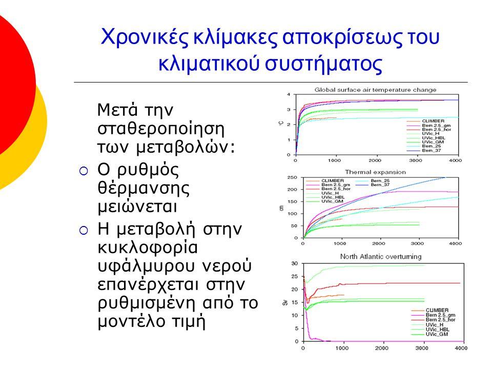 Χρονικές κλίμακες αποκρίσεως του κλιματικού συστήματος Μετά την σταθεροποίηση των μεταβολών:  Ο ρυθμός θέρμανσης μειώνεται  Η μεταβολή στην κυκλοφορία υφάλμυρου νερού επανέρχεται στην ρυθμισμένη από το μοντέλο τιμή