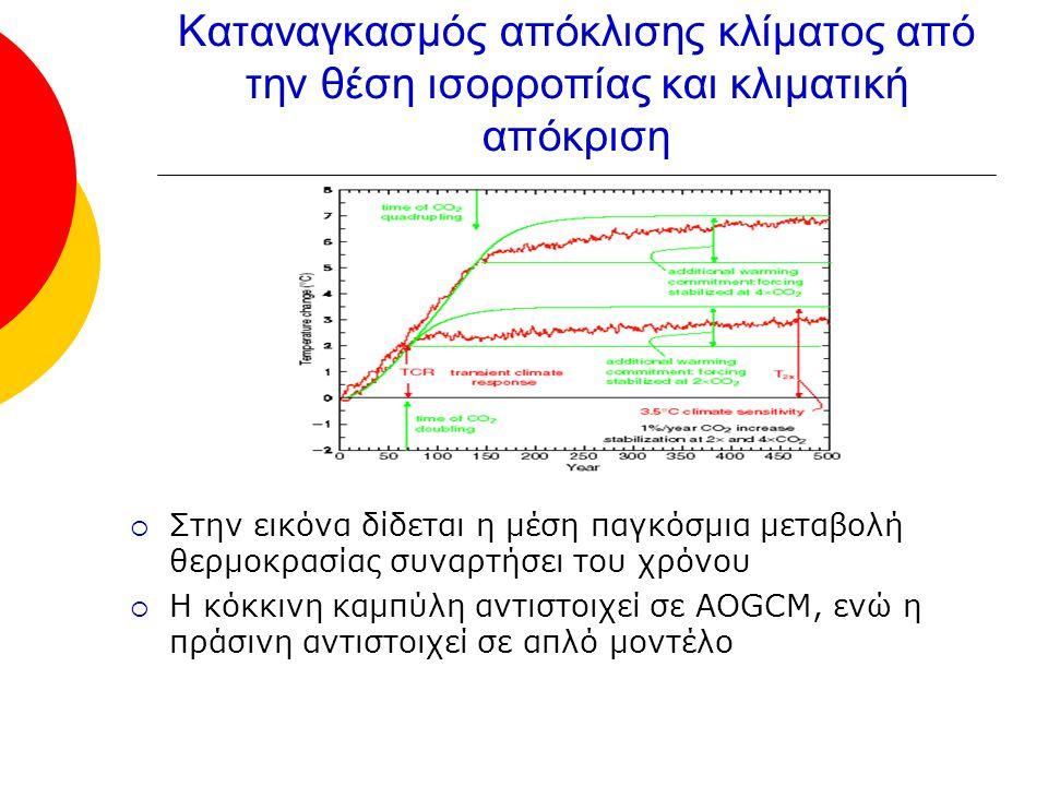 Καταναγκασμός απόκλισης κλίματος από την θέση ισορροπίας και κλιματική απόκριση  Στην εικόνα δίδεται η μέση παγκόσμια μεταβολή θερμοκρασίας συναρτήσει του χρόνου  Η κόκκινη καμπύλη αντιστοιχεί σε AOGCM, ενώ η πράσινη αντιστοιχεί σε απλό μοντέλο