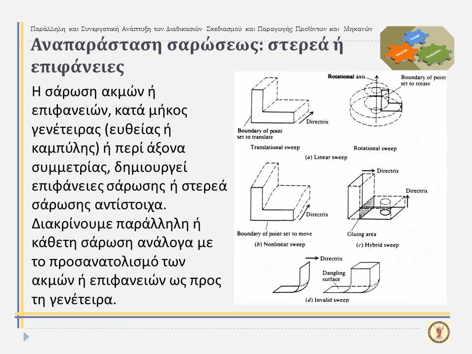 Παράλληλη και Συνεργατική Ανάπτυξη των Διαδικασιών Σχεδιασμού και Παραγωγής Προϊόντων και Μηχανών Αναπαράσταση σαρώσεως : στερεά ή επιφάνειες Η σάρωση