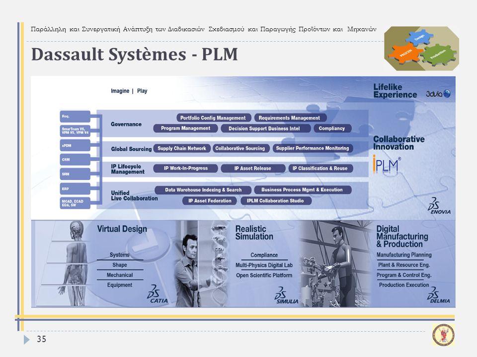 Παράλληλη και Συνεργατική Ανάπτυξη των Διαδικασιών Σχεδιασμού και Παραγωγής Προϊόντων και Μηχανών 35 Dassault Systèmes - PLM