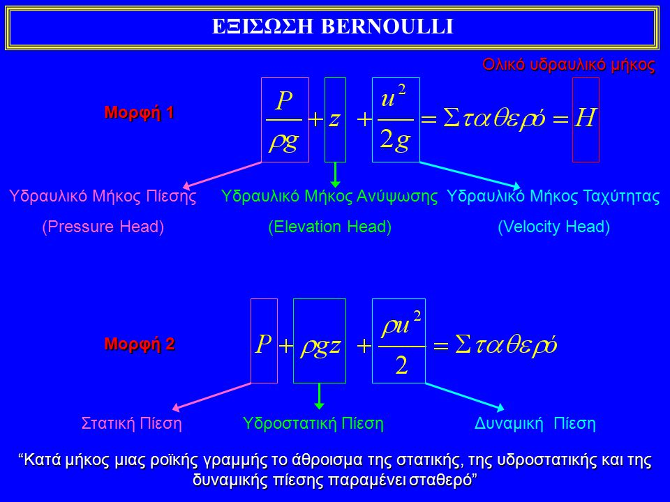 ΕΞΙΣΩΣΗ ΟΡΜΗΣ Όγκος ελέγχου Σύστημα Θέση 1 ρ 1, V 1 Θέση 2 ρ 2, V 2 dA 1 α 1 =180 ο dA 2 α 2 =0 ο u1u1 u2u2 Από το θεώρημα μεταφοράςΌπου, Το διανυσματικό άθροισμα των εξωτερικών δυνάμεων που ασκούνται στον όγκο ελέγχου ισούται με το ρυθμό αύξηση της ορμής στον όγκο ελέγχου και τον καθαρό ρυθμό με τον οποίο η ορμή εξέρχεται από τον όγκο ελέγχου μέσω των επιφανειών ελέγχου
