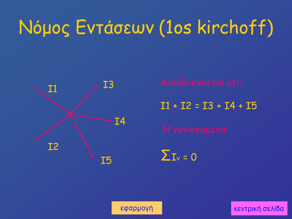 Νόμος Εντάσεων (1os kirchoff) I1 I2 I3 I4 I5 Αποδεικνύεται ότι: I1 + I2 = Ι3 + Ι4 + Ι5 Ή γενικευμένα: Σ Ι ν = 0 κεντρική σελίδα εφαρμογή