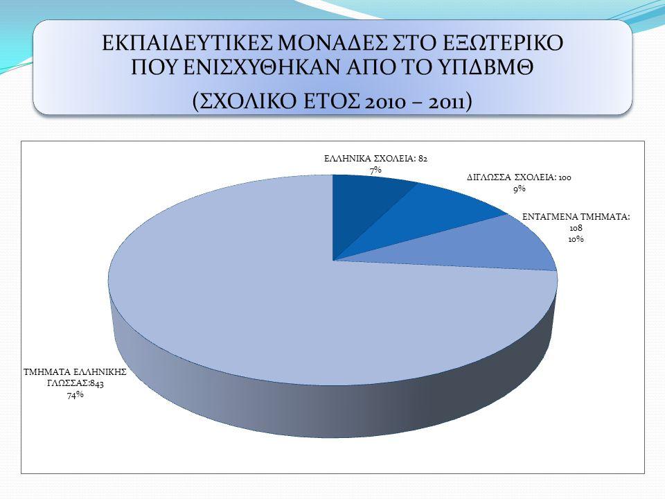 ΕΚΠΑΙΔΕΥΤΙΚΕΣ ΜΟΝΑΔΕΣ ΣΤΟ ΕΞΩΤΕΡΙΚΟ ΠΟΥ ΕΝΙΣΧΥΘΗΚΑΝ ΑΠΟ ΤΟ ΥΠΔΒΜΘ (ΣΧΟΛΙΚΟ ΕΤΟΣ 2010 – 2011)