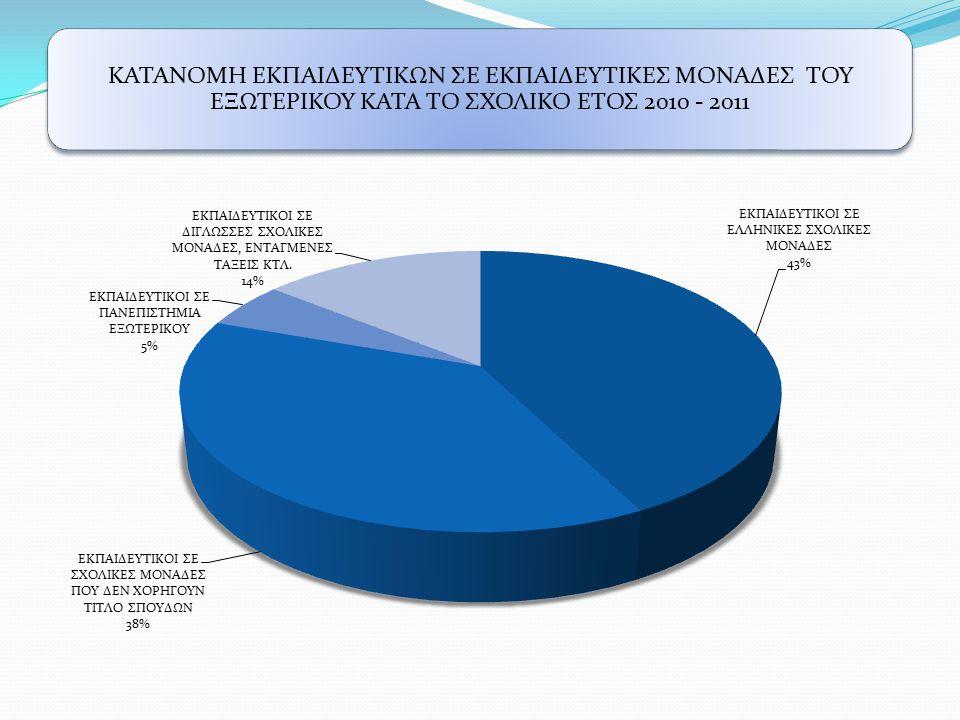 ΚΑΤΑΝΟΜΗ ΕΚΠΑΙΔΕΥΤΙΚΩΝ ΣΕ ΕΚΠΑΙΔΕΥΤΙΚΕΣ ΜΟΝΑΔΕΣ ΤΟΥ ΕΞΩΤΕΡΙΚΟΥ ΚΑΤΑ ΤΟ ΣΧΟΛΙΚΟ ΕΤΟΣ 2010 - 2011
