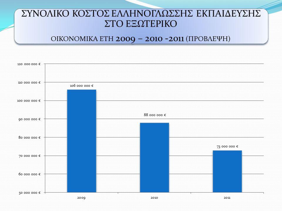 ΣΥΝΟΛΙΚΟ ΚΟΣΤΟΣ ΕΛΛΗΝΟΓΛΩΣΣΗΣ ΕΚΠΑΙΔΕΥΣΗΣ ΣΤΟ ΕΞΩΤΕΡΙΚΟ ΟΙΚΟΝΟΜΙΚΑ ΕΤΗ 2009 – 2010 -2011 (ΠΡΟΒΛΕΨΗ)