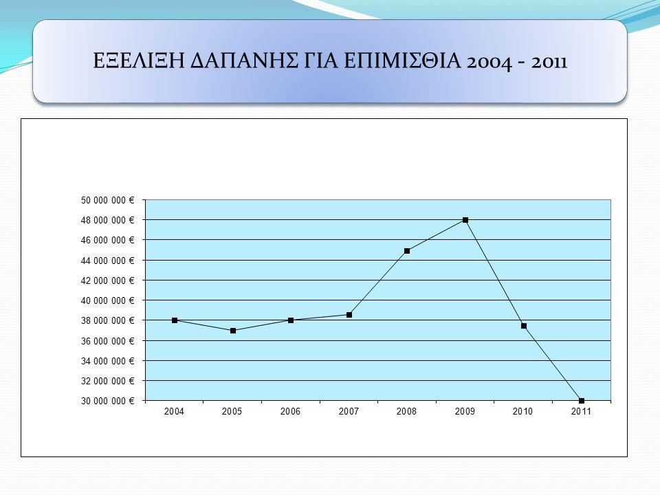 ΕΞΕΛΙΞΗ ΔΑΠΑΝΗΣ ΓΙΑ ΕΠΙΜΙΣΘΙΑ 2004 - 2011