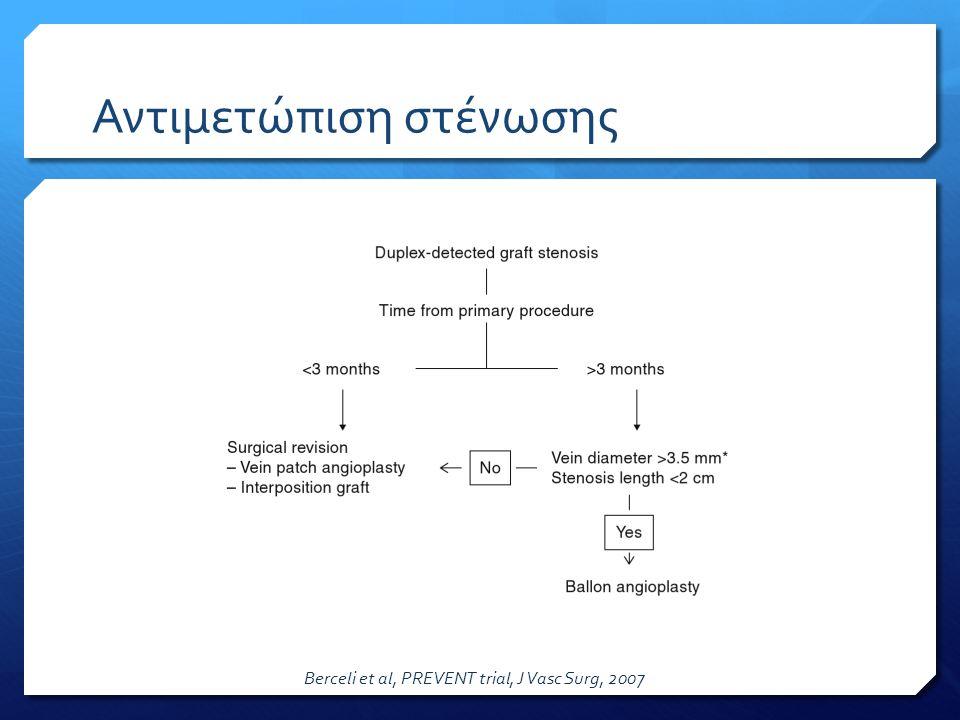 Αντιμετώπιση στένωσης Berceli et al, PREVENT trial, J Vasc Surg, 2007