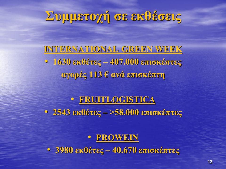 Συμμετοχή σε εκθέσεις ΙNTERNATIONAL GREEN WEEK 1630 εκθέτες – 407.000 επισκέπτες 1630 εκθέτες – 407.000 επισκέπτες αγορές 113 € ανά επισκέπτη FRUITLOG