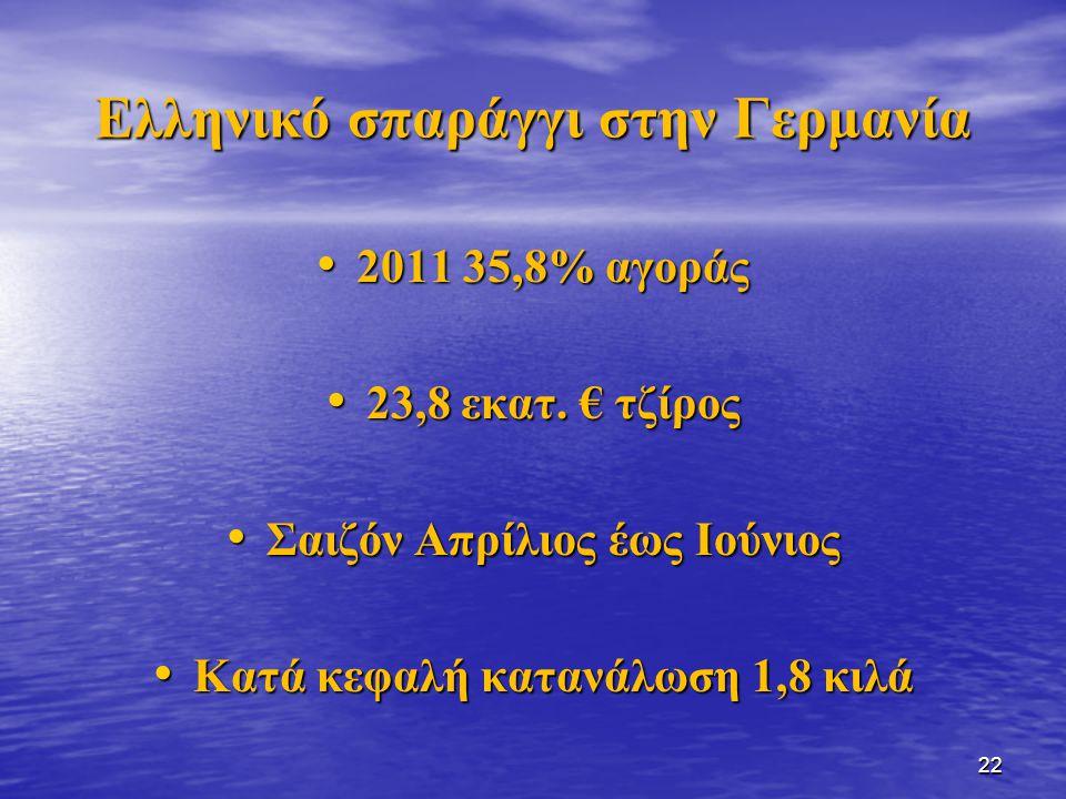 Ελληνικό σπαράγγι στην Γερμανία 2011 35,8% αγοράς 2011 35,8% αγοράς 23,8 εκατ. € τζίρος 23,8 εκατ. € τζίρος Σαιζόν Απρίλιος έως Ιούνιος Σαιζόν Απρίλιο