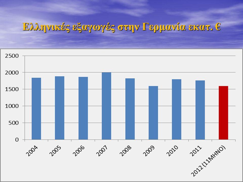 Ελληνικές εξαγωγές στην Γερμανία εκατ. € 3