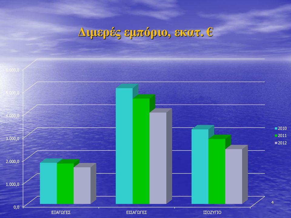 Πληροφορίες για άλλες εκθέσεις www.auma.de 25