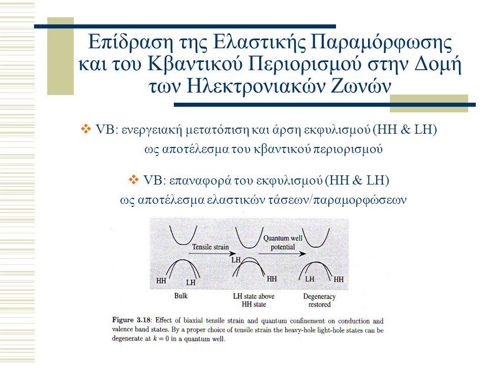 Επίδραση της Ελαστικής Παραμόρφωσης και του Κβαντικού Περιορισμού στην Δομή των Ηλεκτρονιακών Ζωνών  VB: ενεργειακή μετατόπιση και άρση εκφυλισμού (HH & LH) ως αποτέλεσμα του κβαντικού περιορισμού  VB: επαναφορά του εκφυλισμού (HH & LH) ως αποτέλεσμα ελαστικών τάσεων/παραμορφώσεων