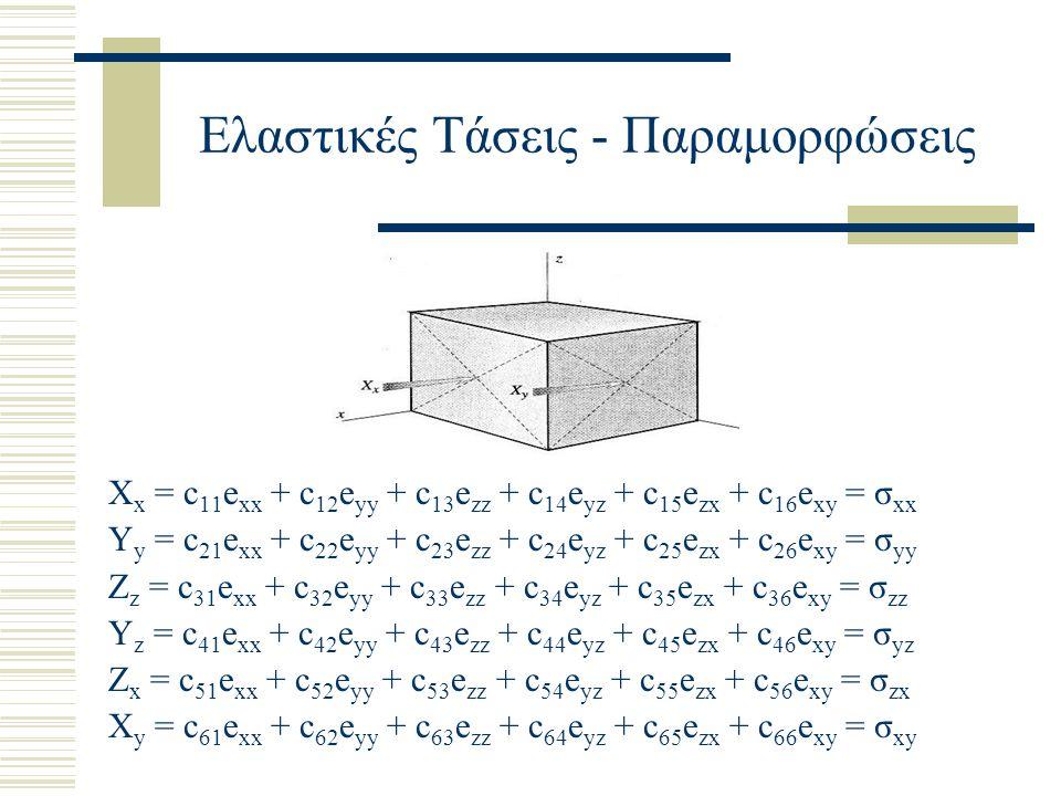 Ελαστικές Τάσεις - Παραμορφώσεις X x = c 11 e xx + c 12 e yy + c 13 e zz + c 14 e yz + c 15 e zx + c 16 e xy = σ xx Y y = c 21 e xx + c 22 e yy + c 23 e zz + c 24 e yz + c 25 e zx + c 26 e xy = σ yy Z z = c 31 e xx + c 32 e yy + c 33 e zz + c 34 e yz + c 35 e zx + c 36 e xy = σ zz Y z = c 41 e xx + c 42 e yy + c 43 e zz + c 44 e yz + c 45 e zx + c 46 e xy = σ yz Z x = c 51 e xx + c 52 e yy + c 53 e zz + c 54 e yz + c 55 e zx + c 56 e xy = σ zx X y = c 61 e xx + c 62 e yy + c 63 e zz + c 64 e yz + c 65 e zx + c 66 e xy = σ xy