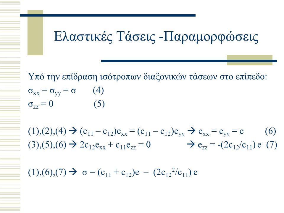Ελαστικές Τάσεις -Παραμορφώσεις Υπό την επίδραση ισότροπων διαξονικών τάσεων στο επίπεδο: σ xx = σ yy = σ (4) σ zz = 0 (5) (1),(2),(4)  (c 11 – c 12 )e xx = (c 11 – c 12 )e yy  e xx = e yy = e (6) (3),(5),(6)  2c 12 e xx + c 11 e zz = 0  e zz = -(2c 12 /c 11 ) e (7) (1),(6),(7)  σ = (c 11 + c 12 )e – (2c 12 2 /c 11 ) e