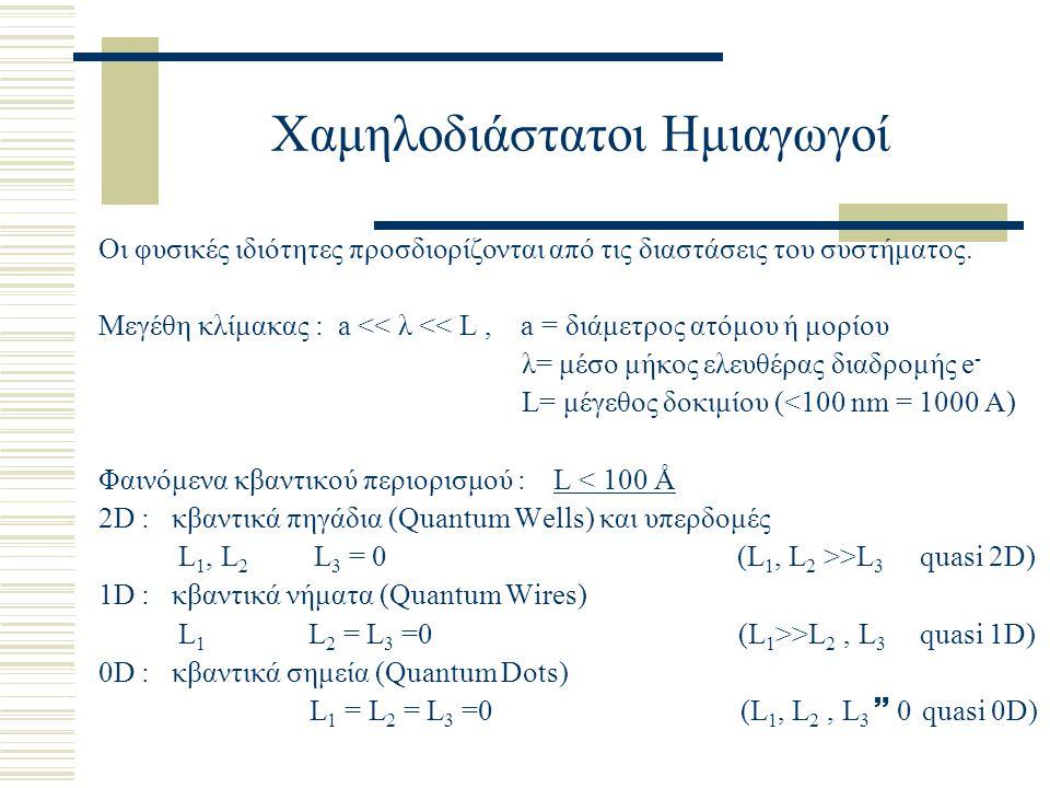 Επίδραση της Ελαστικής Παραμόρφωσης στην Δομή των Ηλεκτρονιακών Ζωνών  VB: ενεργειακή μετατόπιση και άρση εκφυλισμού (HH & LH) ως αποτέλεσμα ελαστικών τάσεων/παραμορφώσεων