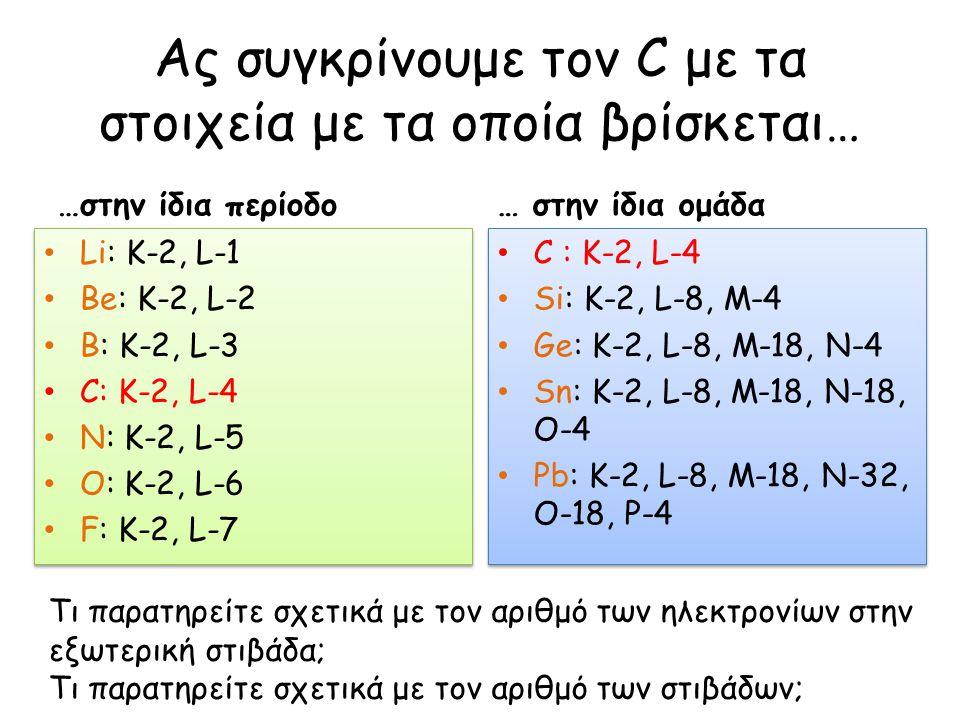 Ας συγκρίνουμε τον C με τα στοιχεία με τα οποία βρίσκεται… …στην ίδια περίοδο Li: K-2, L-1 Be: K-2, L-2 B: K-2, L-3 C: K-2, L-4 N: K-2, L-5 O: K-2, L-