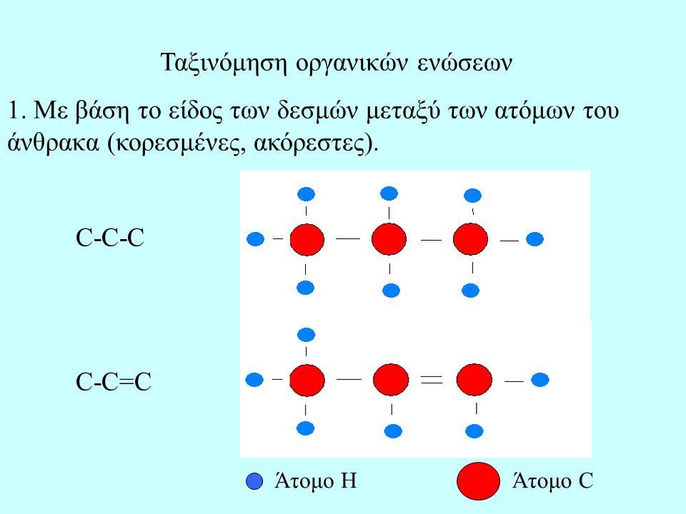 Ταξινόμηση οργανικών ενώσεων 1. Με βάση το είδος των δεσμών μεταξύ των ατόμων του άνθρακα (κορεσμένες, ακόρεστες). C-C-C C-C=C Άτομο ΗΆτομο C