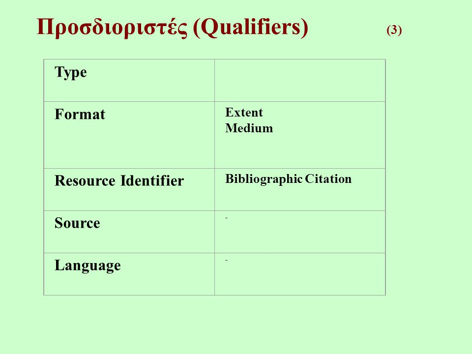 Προσδιοριστές (Qualifiers) (3) Type Format Extent Medium Resource Identifier Bibliographic Citation Source - Language -