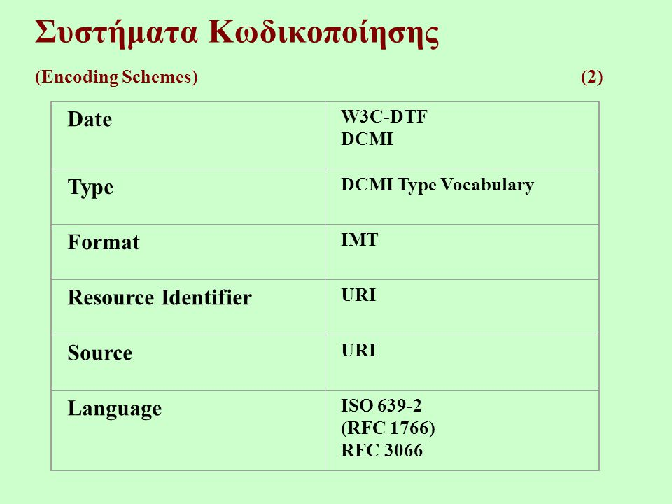 Συστήματα Κωδικοποίησης (Encoding Schemes) (2) Date W3C-DTF DCMI Type DCMI Type Vocabulary Format IMT Resource Identifier URI Source URI Language ISO 639-2 (RFC 1766) RFC 3066