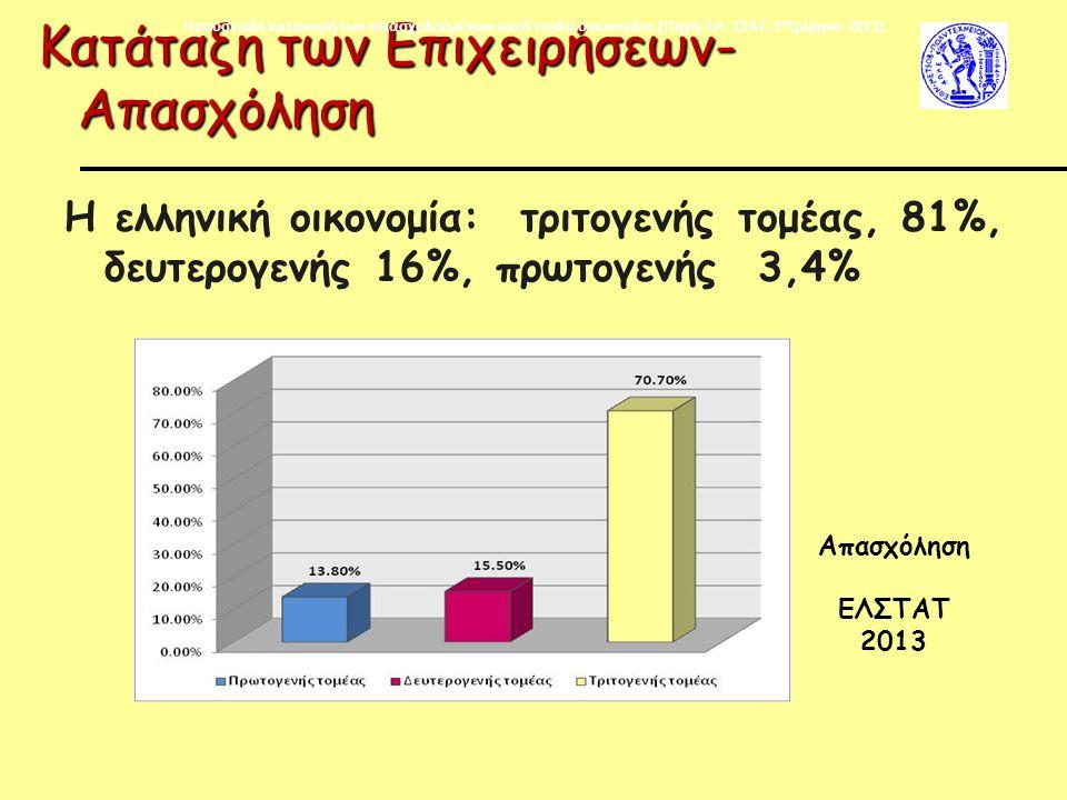 Κατάταξη των Επιχειρήσεων- Απασχόληση H ελληνική οικονομία: τριτογενής τομέας, 81%, δευτερογενής 16%, πρωτογενής 3,4% Απασχόληση ΕΛΣΤΑΤ 2013 Ποσοστιαία κατανομή των απασχολούμενων κατά τομέα οικονομίας (Πηγή: ΕΛ.