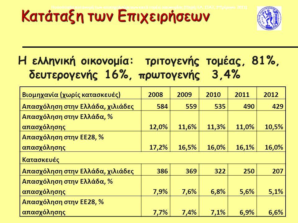 Κατάταξη των Επιχειρήσεων H ελληνική οικονομία: τριτογενής τομέας, 81%, δευτερογενής 16%, πρωτογενής 3,4% Ποσοστιαία κατανομή των απασχολούμενων κατά