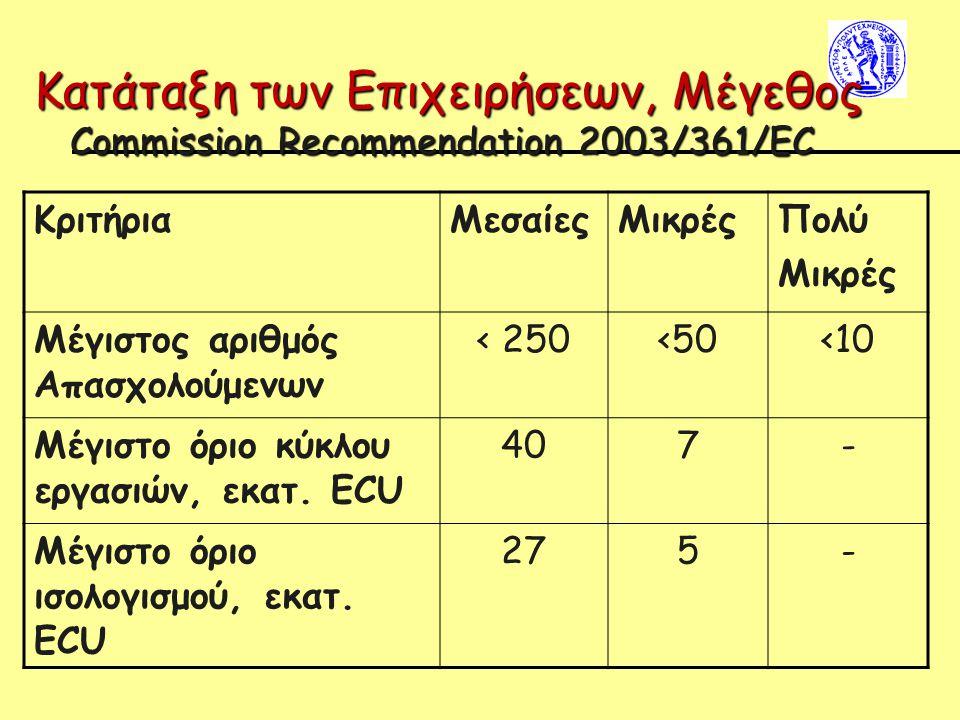 Κατάταξη των Επιχειρήσεων, Μέγεθος Commission Recommendation 2003/361/EC ΚριτήριαΜεσαίεςΜικρέςΠολύ Μικρές Μέγιστος αριθμός Απασχολούμενων < 250<50<10 Μέγιστο όριο κύκλου εργασιών, εκατ.