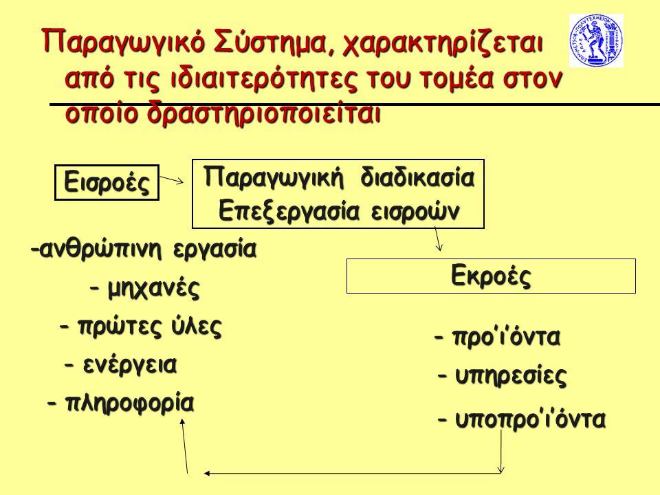 Παραγωγικό Σύστημα, χαρακτηρίζεται από τις ιδιαιτερότητες του τομέα στον οποίο δραστηριοποιείται Εισροές Παραγωγική διαδικασία Επεξεργασία εισροών - μ