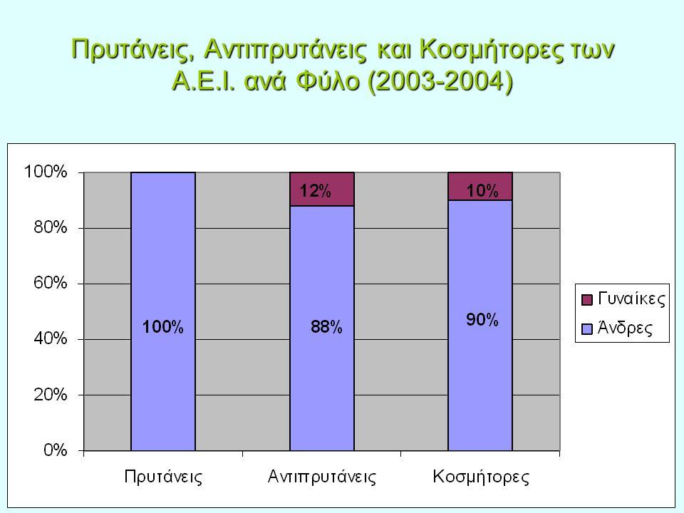 Πρυτάνεις, Αντιπρυτάνεις και Κοσμήτορες των Α.Ε.Ι. ανά Φύλο (2003-2004)