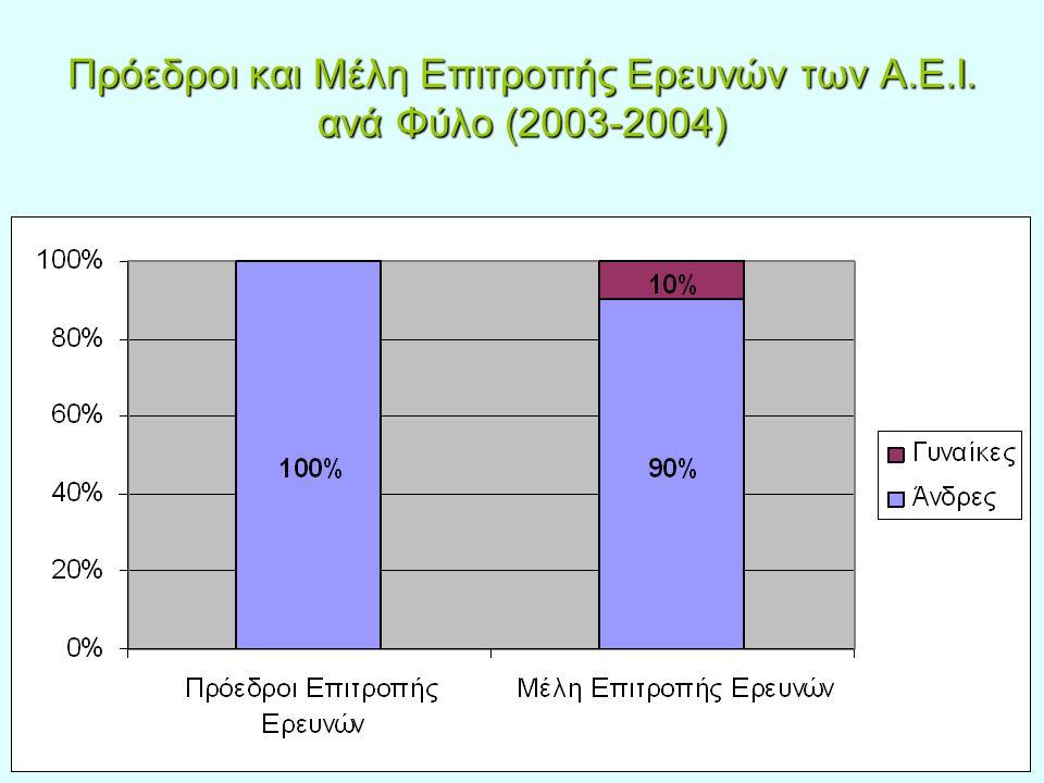 Πρόεδροι και Μέλη Επιτροπής Ερευνών των Α.Ε.Ι. ανά Φύλο (2003-2004)