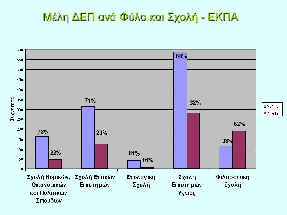 Μέλη ΔΕΠ ανά Φύλο και Σχολή - ΕΚΠΑ