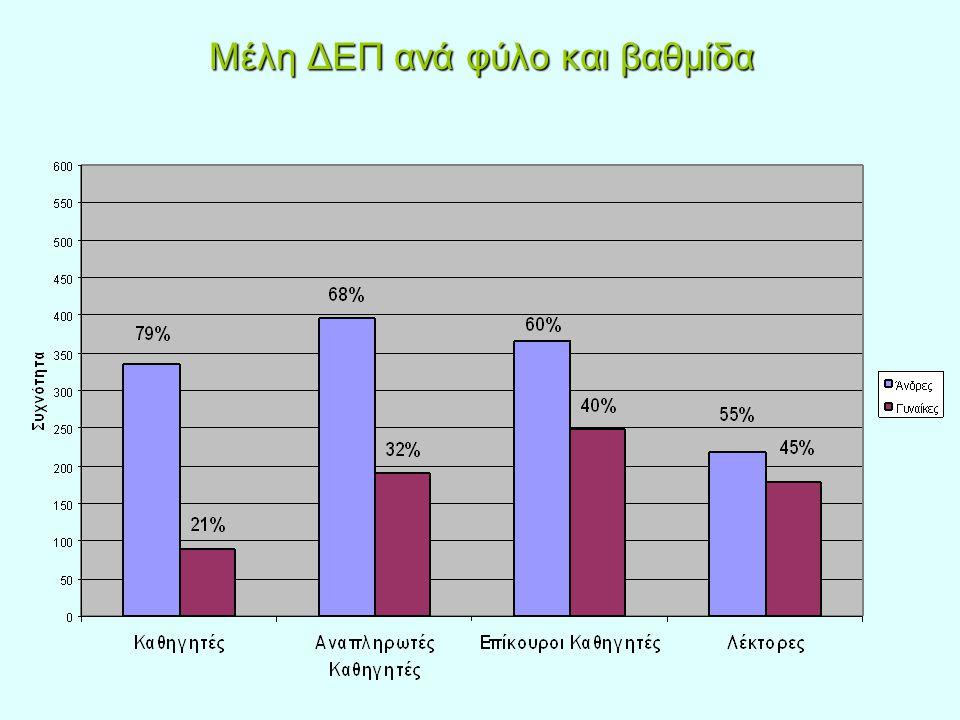 Μέλη ΔΕΠ ανά φύλο και βαθμίδα