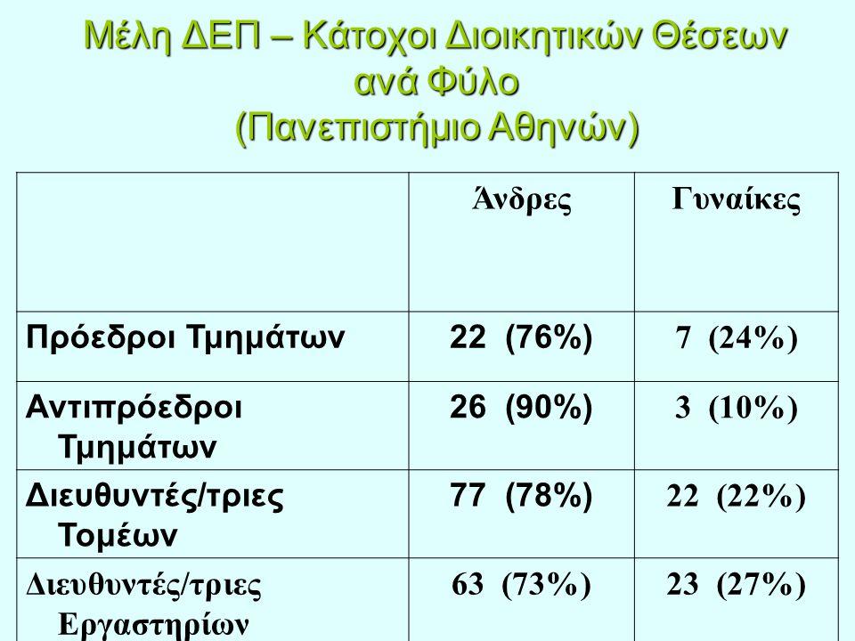 Μέλη ΔΕΠ – Κάτοχοι Διοικητικών Θέσεων ανά Φύλο (Πανεπιστήμιο Αθηνών) ΆνδρεςΓυναίκες Πρόεδροι Τμημάτων22 (76%) 7 (24%) Αντιπρόεδροι Τμημάτων 26 (90%) 3 (10%) Διευθυντές/τριες Τομέων 77 (78%) 22 (22%) Διευθυντές/τριες Εργαστηρίων 63 (73%)23 (27%)