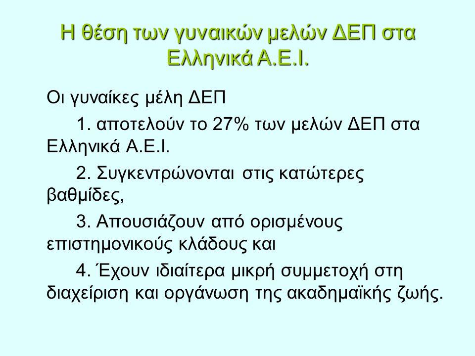 Η θέση των γυναικών μελών ΔΕΠ στα Ελληνικά Α.Ε.Ι. Οι γυναίκες μέλη ΔΕΠ 1. αποτελούν το 27% των μελών ΔΕΠ στα Ελληνικά Α.Ε.Ι. 2. Συγκεντρώνονται στις κ