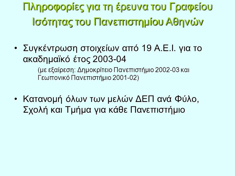 Πληροφορίες για τη έρευνα του Γραφείου Ισότητας του Πανεπιστημίου Αθηνών Συγκέντρωση στοιχείων από 19 Α.Ε.Ι. για το ακαδημαϊκό έτος 2003-04Συγκέντρωση