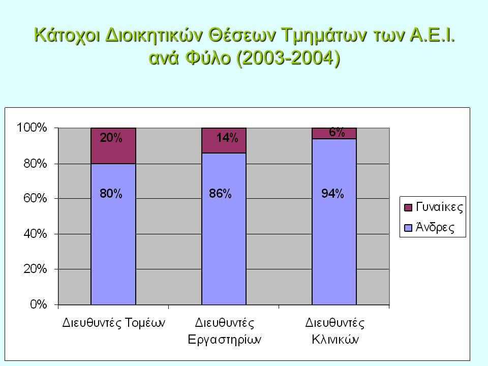 Κάτοχοι Διοικητικών Θέσεων Τμημάτων των Α.Ε.Ι. ανά Φύλο (2003-2004)