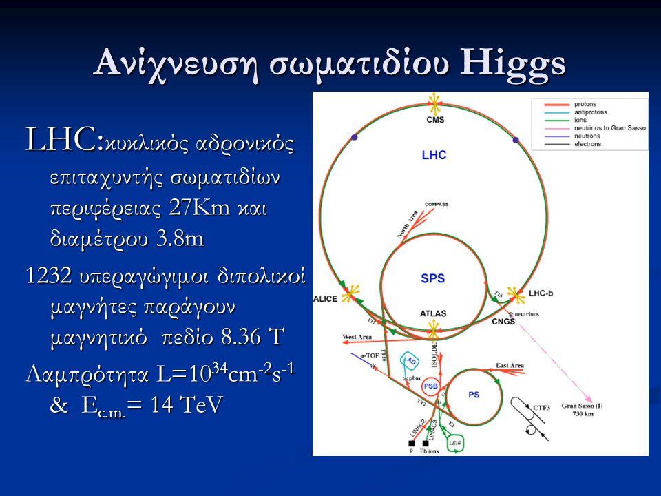 Ανίχνευση σωματιδίου Higgs LHC: κυκλικός αδρονικός επιταχυντής σωματιδίων περιφέρειας 27Km και διαμέτρου 3.8m 1232 υπεραγώγιμοι διπολικοί μαγνήτες παράγουν μαγνητικό πεδίο 8.36 T Λαμπρότητα L=10 34 cm -2 s -1 & E c.m.